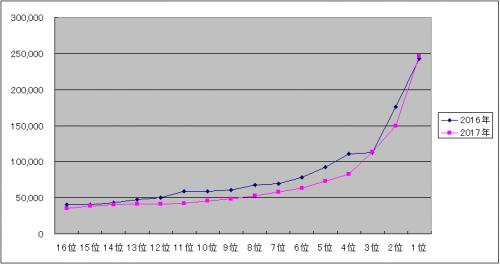 AKB48選抜総選挙 グラフ 1~16位 (2016-2017)
