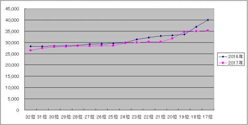 AKB48選抜総選挙 グラフ 17~32位 (2016-2017)