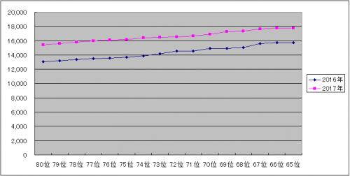 AKB48選抜総選挙 グラフ 65~80位 (2016-2017)
