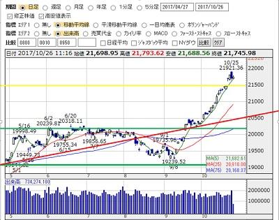 2017-10-25 nikkei zenba