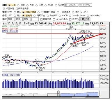 2017-12-25 nikkei