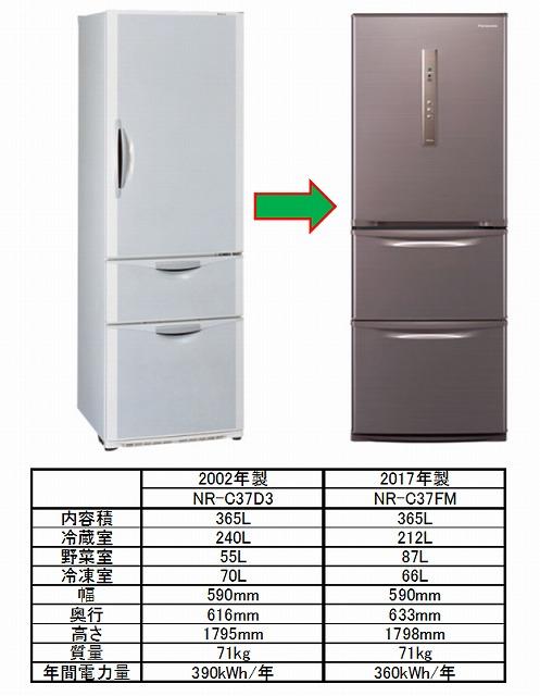 冷蔵庫買い替え