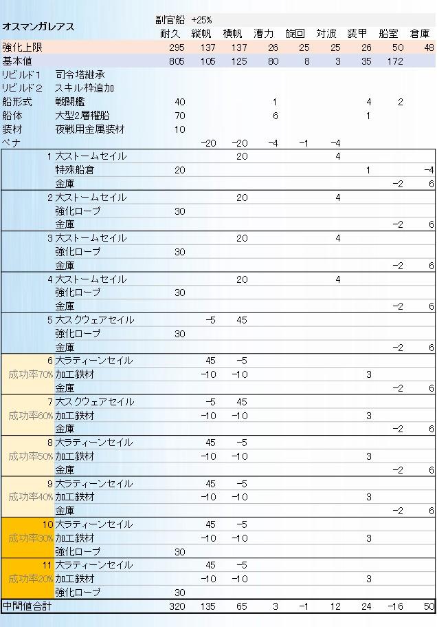 オスガレ副官用レシピ