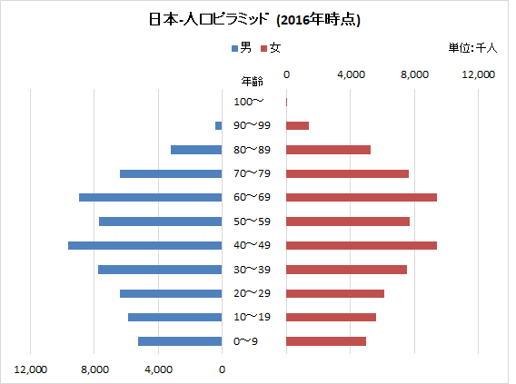 日本人口ピラミッド(2016年)