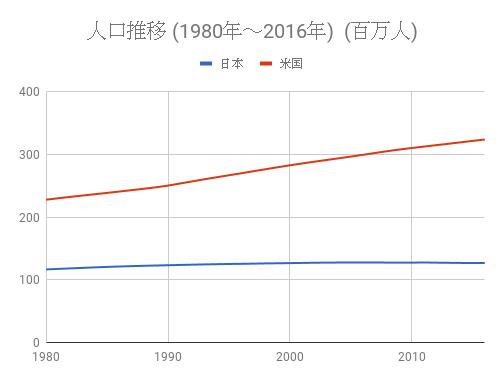 日米人口推移(1980~2016)