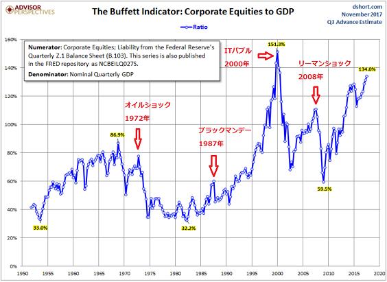 バフェット指数-201711-米国株は割高か?