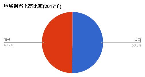 uriagearea-2017-MSFT.png