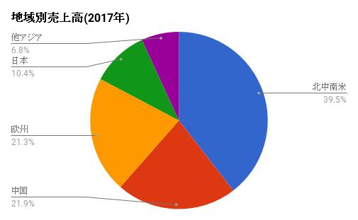 uriagearea-AAPL-2017ver2.png