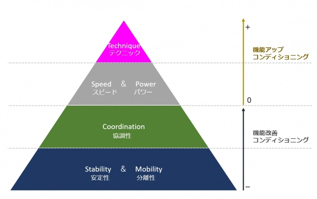 コンディショニングピラミッド