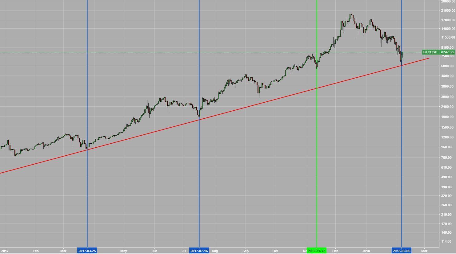仮想通貨市場トレンド