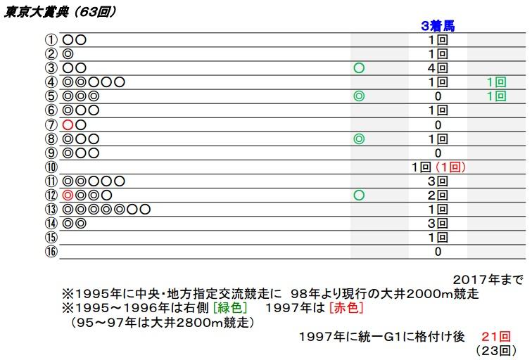 18_東京大賞典