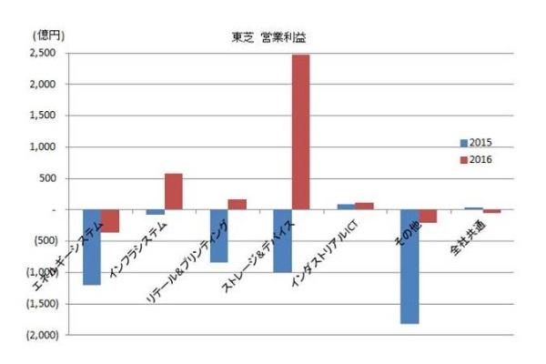 2016_electronics-maker_result_1_TOSHIBA.jpg