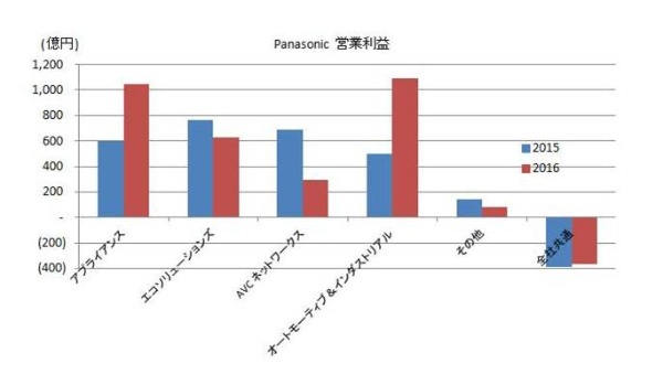 2016_electronics-maker_result_4_Panasonic.jpg