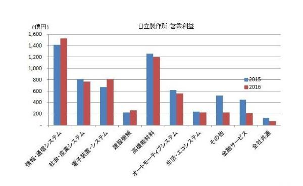 2016_electronics-maker_result_5_HITACHI.jpg