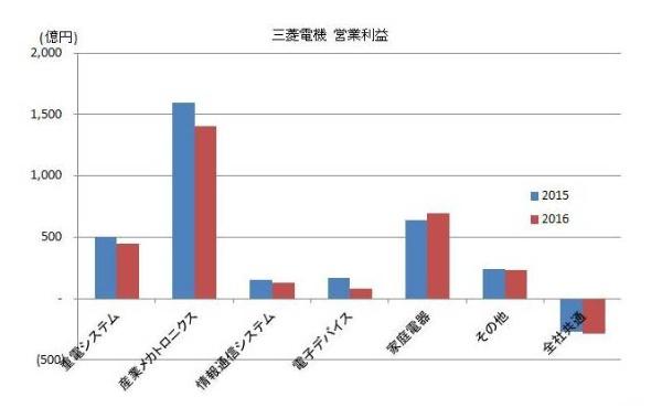2016_electronics-maker_result_6_MITSUBISHI.jpg