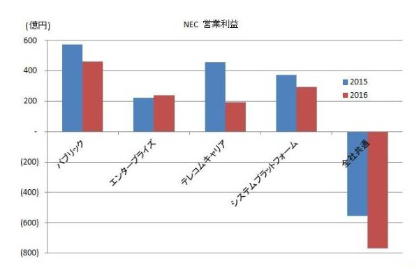 2016_electronics-maker_result_7_NEC.jpg