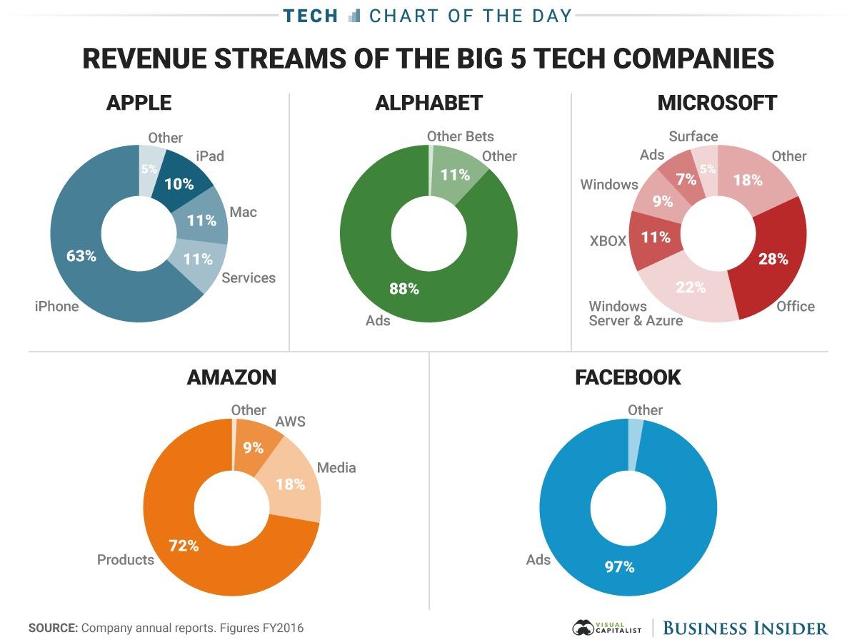 5-tech-companies_revenue_image1.jpg