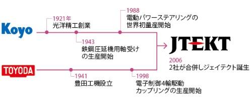 JTEKT_history_image1.jpg