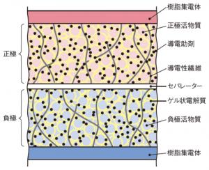 Sanyo-kasei_LiB_image2.png