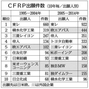 tokkyo_CFRP_patent_ranking_95-04_05-14_image1.jpg