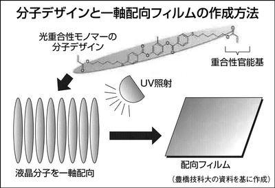 toyohashi-univ_liquidCrystal_image1.jpg