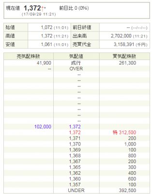 テックポイント・インク(6697)初値売却