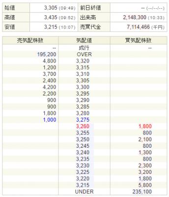 SBI証券注文板