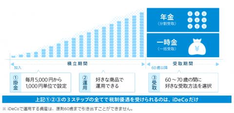マネックス証個人型確定拠出年金iDeCo運用の効果