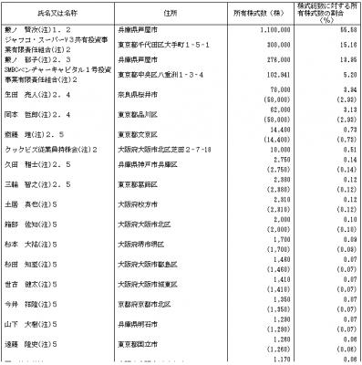 クックビズ(6558)IPO従業員と株主の状況