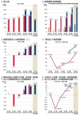 幸和製作所(7807)IPOの評判と分析