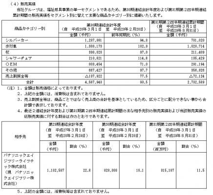 幸和製作所(7807)IPO取引先