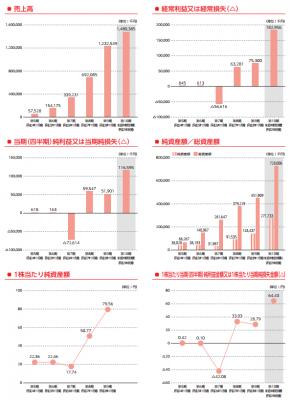 クックビズ(6558)IPO業績