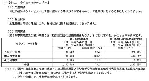 クックビズIPOの販売実績データ