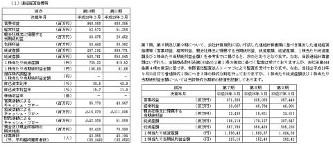 SGホールディングス(9143)初値予想