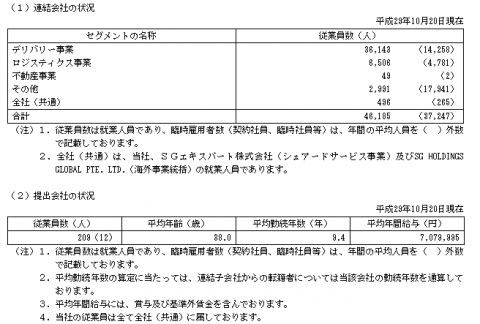 SGホールディングス(9143)IPOは人気なのか?