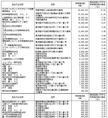 SGホールディングス(9143)IPO株主構成