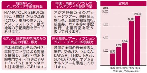 HANATOUR JAPAN初値予想