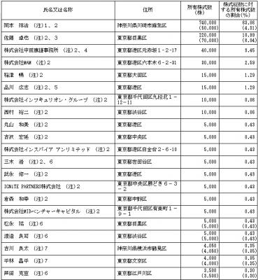 みらいワークス(6563)従業員と株主の状況