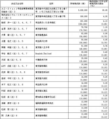 プレミアグループ(7199)従業員と株主の状況