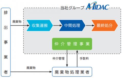 ミダック(6564)評判