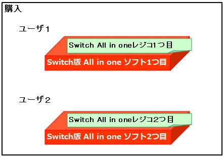 ドラクエ 10 レジスト レーション コード