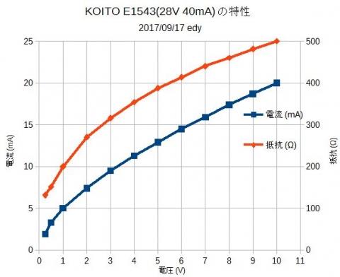 KOITO_E1543特性グラフ