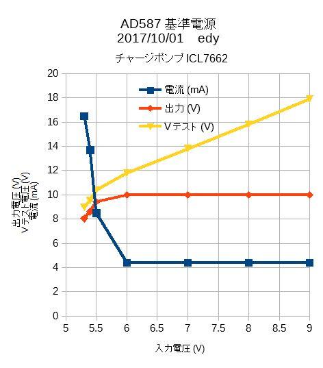AD587_ICL7662特性