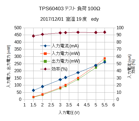 TPS60403テスト2