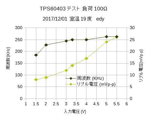 TPS60403テスト3