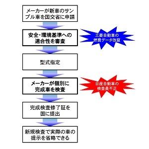 式指定制度の流れ