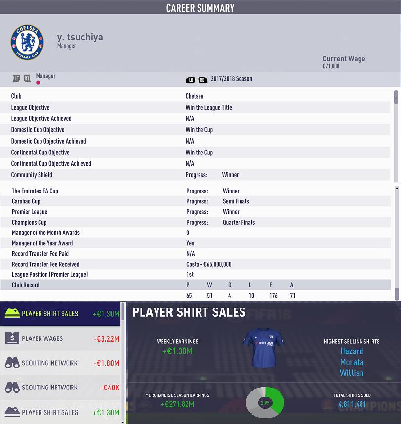 17-18 シーズン終了 Chelsea results