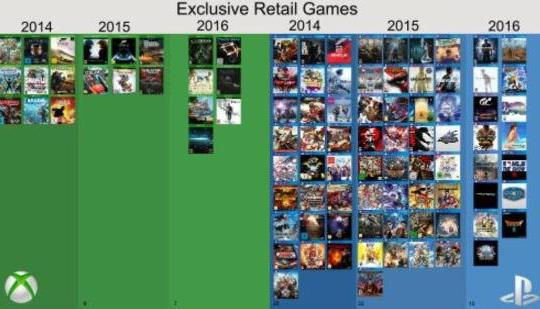 Xbox One Xの代わりにPS4 Proを購入する3つの理由