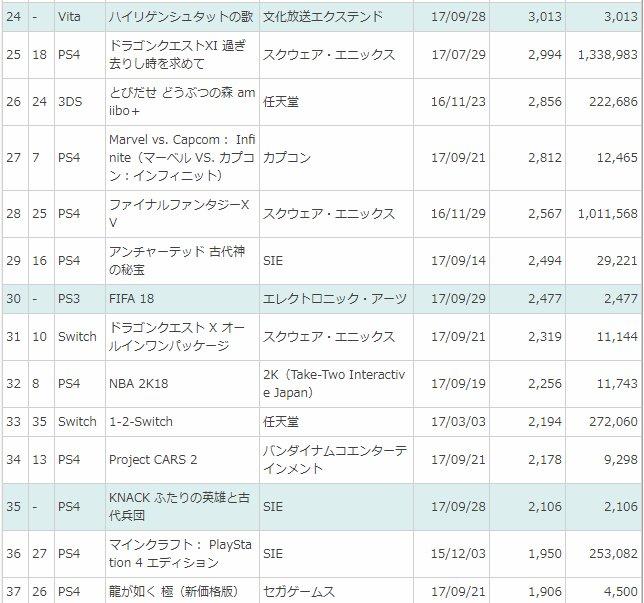 電撃 - 【週間ソフト販売ランキング TOP50】『閃の軌跡III』が9