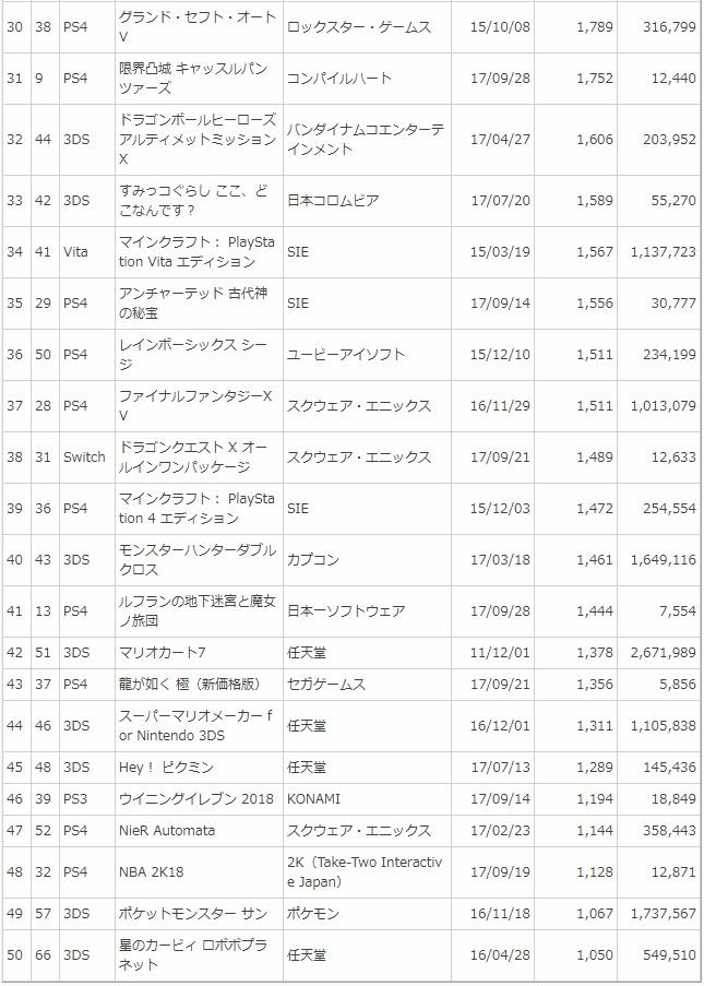 電撃 - 【週間ソフト販売ランキング TOP50】3DS『マリオ&ルイージRPG1 DX』(10月2日~8日)